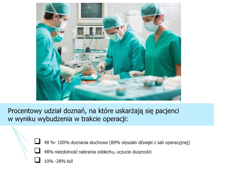 48 %- 100% doznania słuchowe (89% słyszało dźwięki z sali operacyjnej) 48% niezdolność nabrania oddechu, uczucie duszności 10% -28% ból Procentowy udział doznań, na które uskarżają się pacjenci w wyniku wybudzenia w trakcie operacji: