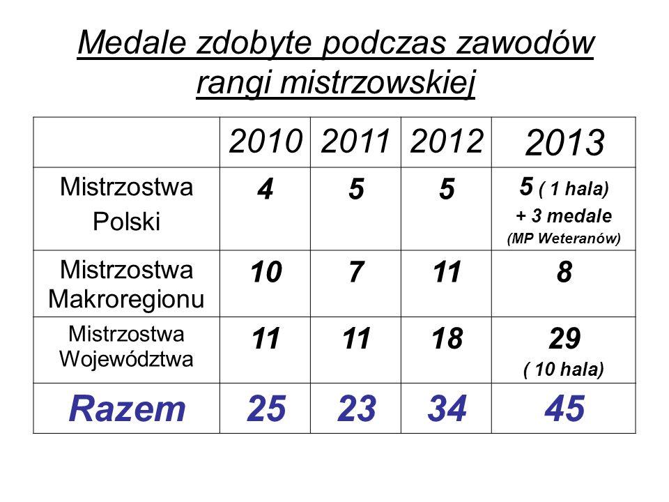 Medale zdobyte podczas zawodów rangi mistrzowskiej 201020112012 2013 Mistrzostwa Polski 455 5 ( 1 hala) + 3 medale (MP Weteranów) Mistrzostwa Makroreg