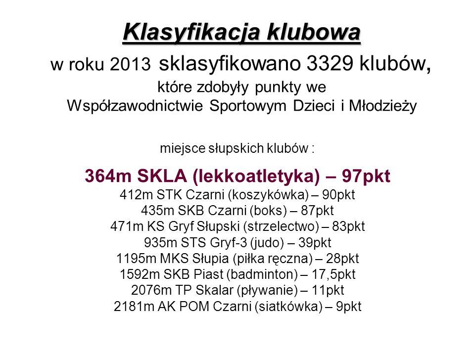 Halowe Mistrzostwa województwa młodzicy SREBRNY MEDAL JOLANTA BRZEZICKA - 600m BRĄZOWY MEDAL BRĄZOWY MEDAL OLGA BILSKA - KULA SZYMON SADOWSKI - KULA OSKAR KOZŁOWSKI - WZWYŻ