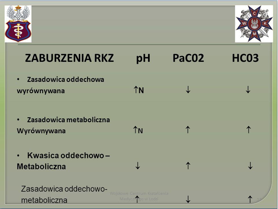 ZABURZENIA RKZ pH PaC02 HC03 Zasadowica oddechowa wyrównywana N Zasadowica metaboliczna Wyrównywana N Kwasica oddechowo – Metaboliczna Zasadowica odde