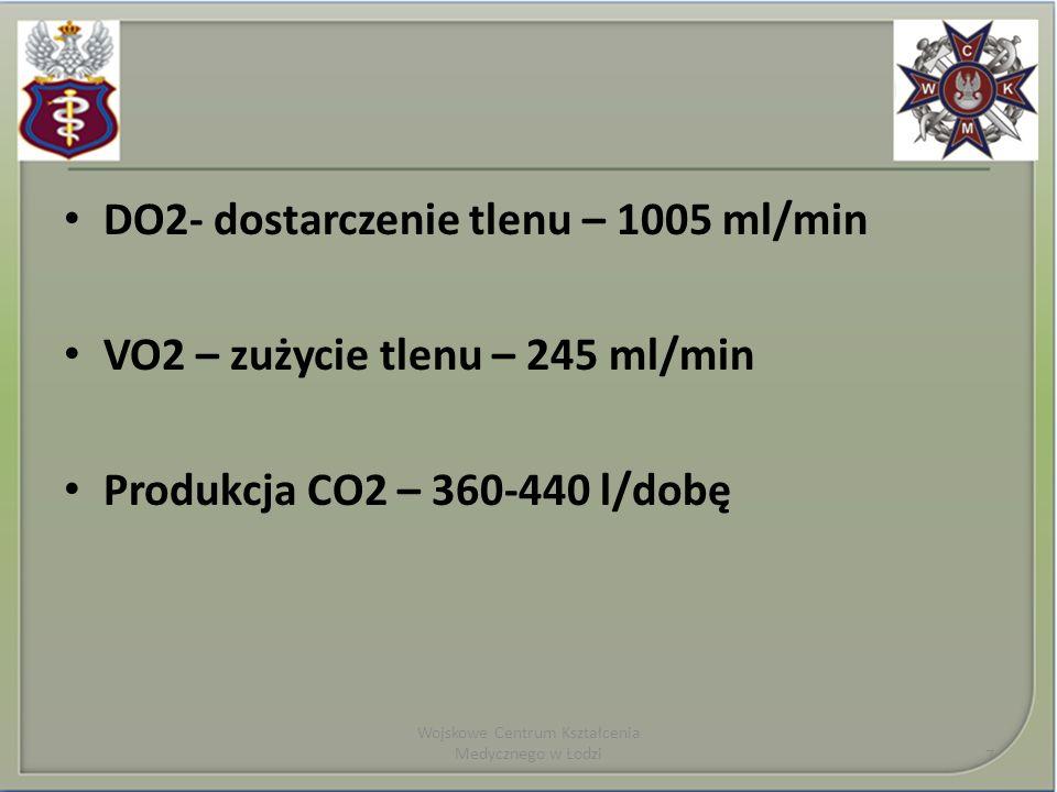 DO2- dostarczenie tlenu – 1005 ml/min VO2 – zużycie tlenu – 245 ml/min Produkcja CO2 – 360-440 l/dobę Wojskowe Centrum Kształcenia Medycznego w Łodzi