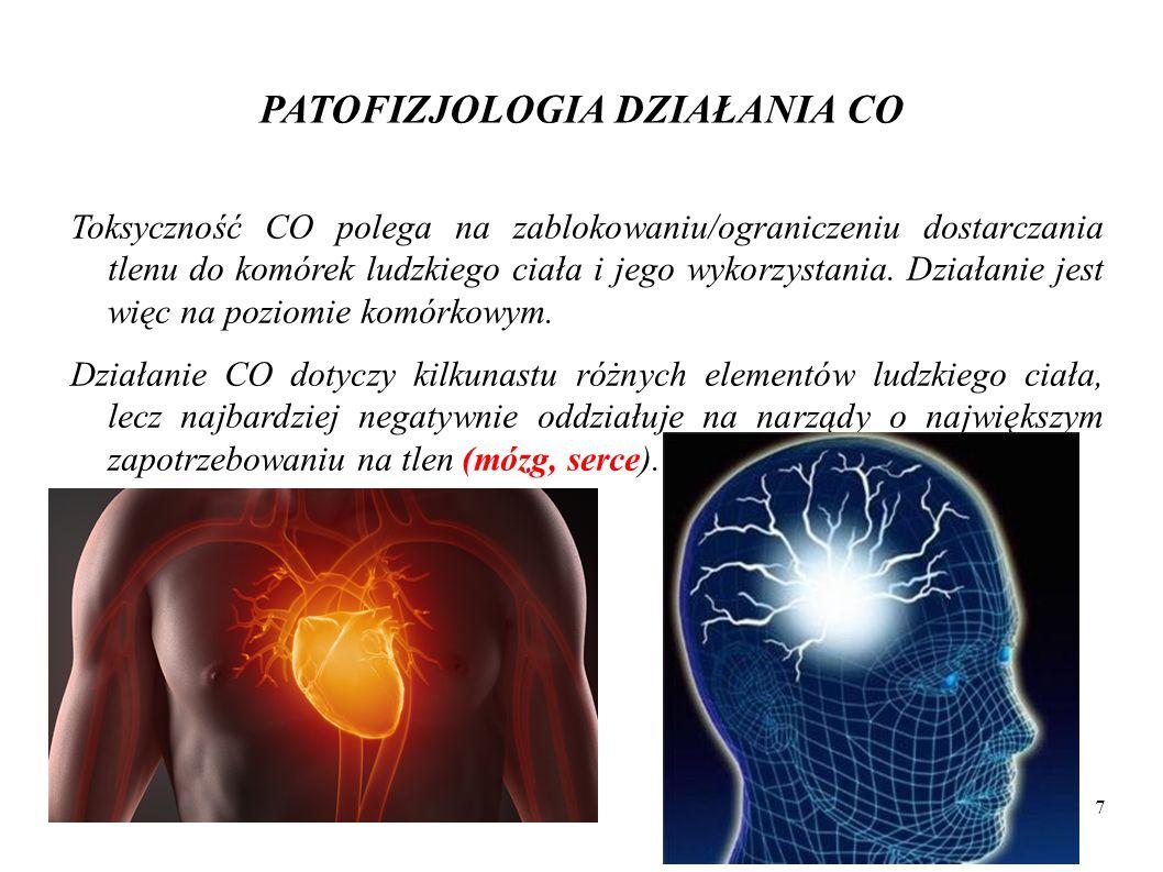 CO - ORGANIZM CZŁOWIEKA Następstwem ostrego zatrucia może być: nieodwracalne uszkodzenie ośrodkowego układu nerwowego, niewydolność wieńcowa i zawał u osób ze zmianami w sercu (chorobą niedokrwienną serca).