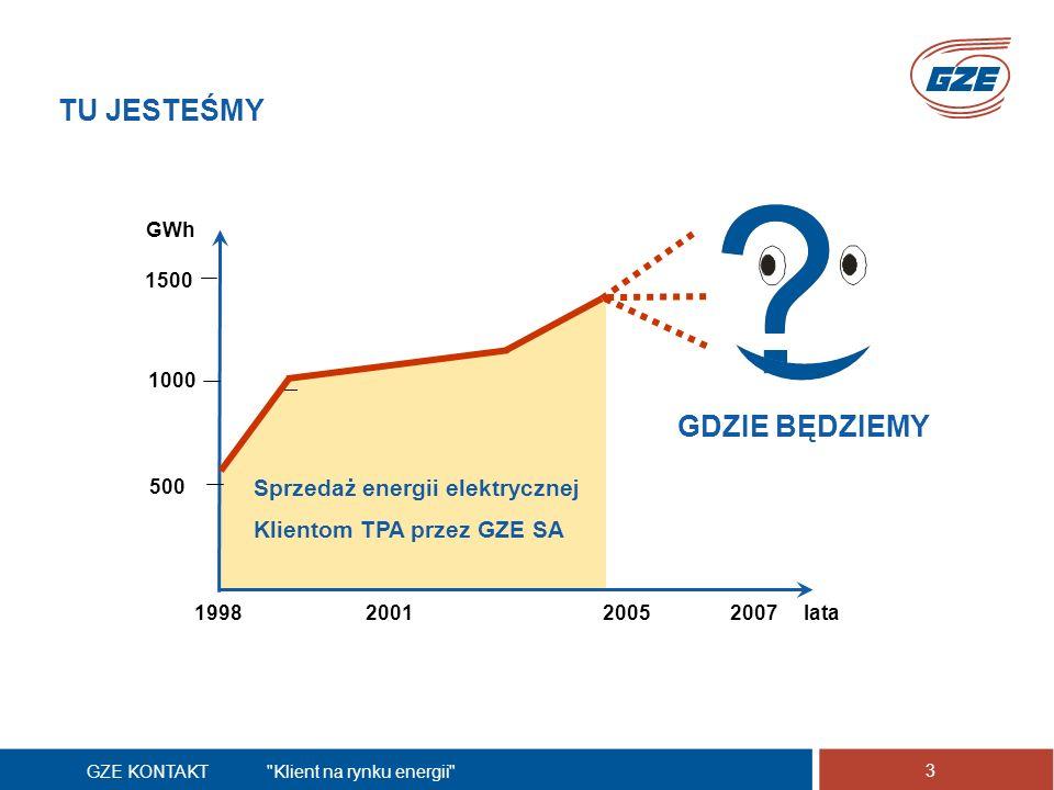 GZE KONTAKT Klient na rynku energii 3 TU JESTEŚMY 1998200520072001 500 1000 1500 GWh lata Sprzedaż energii elektrycznej Klientom TPA przez GZE SA GDZIE BĘDZIEMY