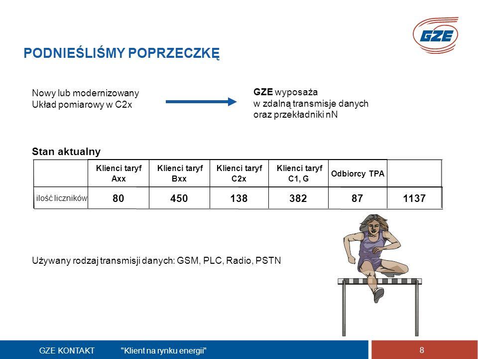 GZE KONTAKT Klient na rynku energii 8 PODNIEŚLIŚMY POPRZECZKĘ Nowy lub modernizowany Układ pomiarowy w C2x Używany rodzaj transmisji danych: GSM, PLC, Radio, PSTN Klienci taryf Axx Klienci taryf Bxx Klienci taryf C2x Klienci taryf C1, G Odbiorcy TPA ilość liczników 80450138382871137 Stan aktualny GZE wyposaża w zdalną transmisje danych oraz przekładniki nN