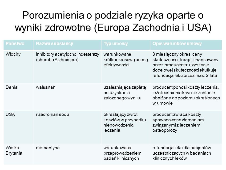 Porozumienia o podziale ryzyka oparte o wyniki zdrowotne (Europa Zachodnia i USA) PaństwoNazwa substancjiTyp umowyOpis warunków umowy Włochyinhibitory acetylocholinoesterazy (choroba Alzheimera) warunkowane krótkookresową oceną efektywności 3 miesięczny okres ceny skuteczności terapii finansowany przez producenta; uzyskanie docelowej skuteczności skutkuje refundacją leku przez max.