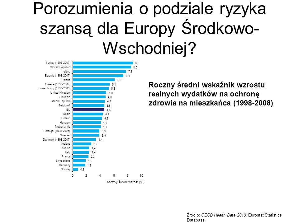Roczny średni wskaźnik wzrostu realnych wydatków na ochronę zdrowia na mieszkańca (1998-2008) Źródło: OECD Health Data 2010; Eurostat Statistics Database.
