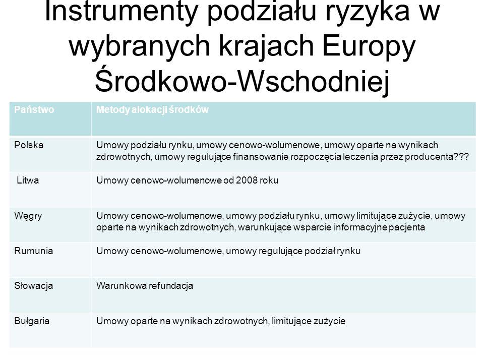 Instrumenty podziału ryzyka w wybranych krajach Europy Środkowo-Wschodniej PaństwoMetody alokacji środków PolskaUmowy podziału rynku, umowy cenowo-wolumenowe, umowy oparte na wynikach zdrowotnych, umowy regulujące finansowanie rozpoczęcia leczenia przez producenta .