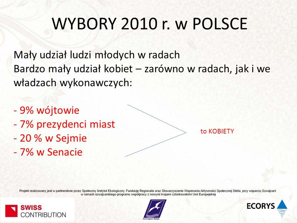 WYBORY 2010 r. w POLSCE Mały udział ludzi młodych w radach Bardzo mały udział kobiet – zarówno w radach, jak i we władzach wykonawczych: - 9% wójtowie