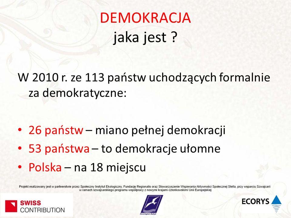DEMOKRACJA jaka jest ? W 2010 r. ze 113 państw uchodzących formalnie za demokratyczne: 26 państw – miano pełnej demokracji 53 państwa – to demokracje