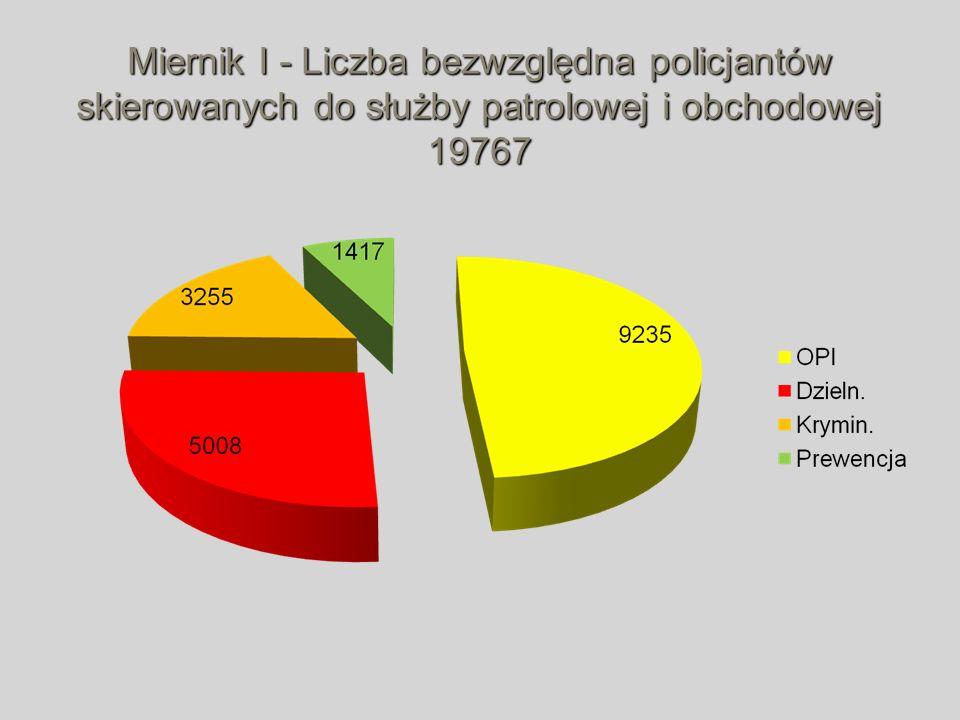 Miernik I - Liczba bezwzględna policjantów skierowanych do służby patrolowej i obchodowej 19767