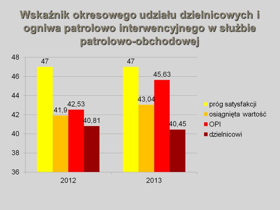 Wskaźnik okresowego udziału dzielnicowych i ogniwa patrolowo interwencyjnego w służbie patrolowo-obchodowej