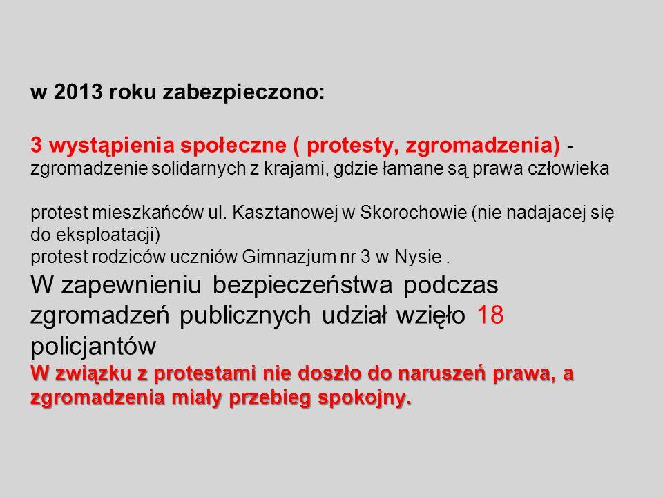 W związku z protestami nie doszło do naruszeń prawa, a zgromadzenia miały przebieg spokojny. w 2013 roku zabezpieczono: 3 wystąpienia społeczne ( prot