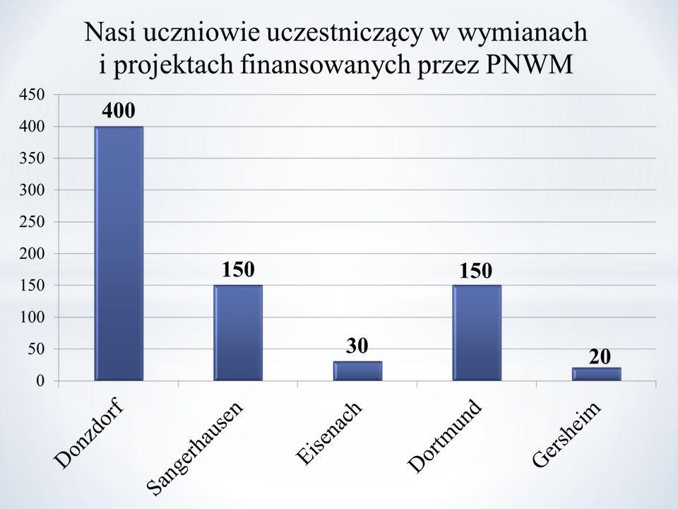 Suma kilometrów, którą przebyliśmy między Zabrzem a Donzdorfem w ciągu 20 lat współpracy równa jest długości równika.