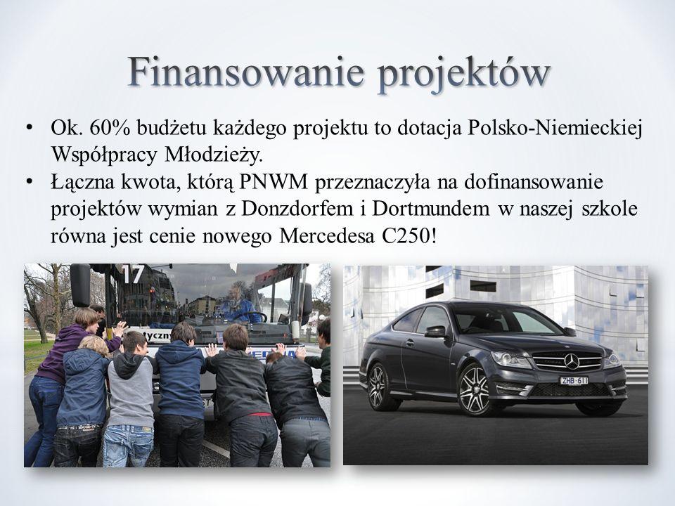 Ok. 60% budżetu każdego projektu to dotacja Polsko-Niemieckiej Współpracy Młodzieży.