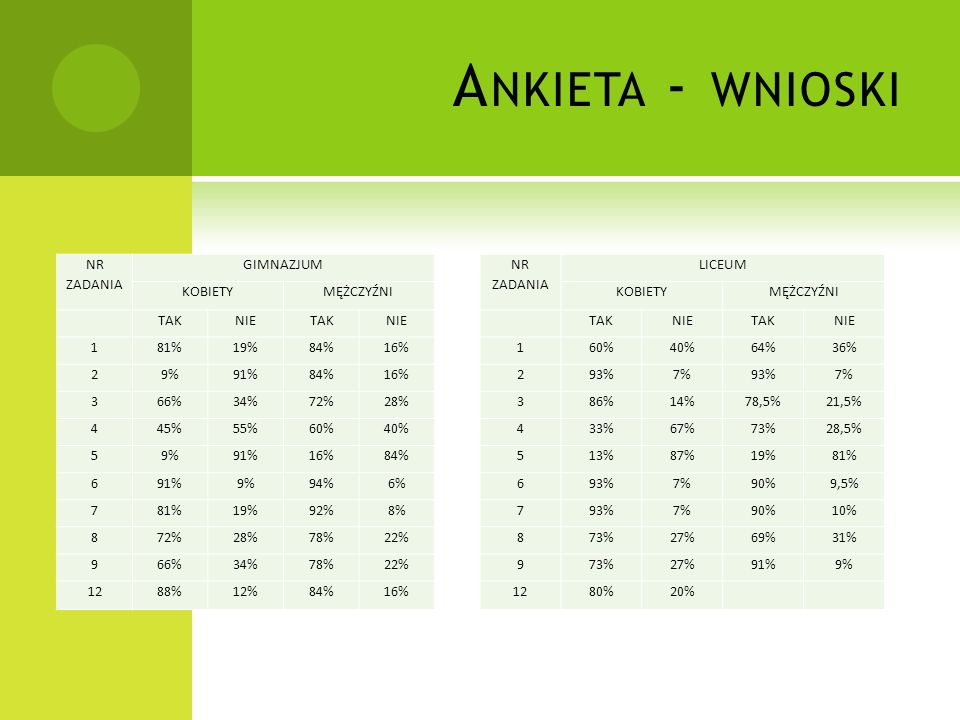NR ZADANIA GIMNAZJUM KOBIETYMĘŻCZYŹNI TAKNIETAKNIE 181%19%84%16% 29%91%84%16% 366%34%72%28% 445%55%60%40% 59%91%16%84% 691%9%94%6% 781%19%92%8% 872%28%78%22% 966%34%78%22% 1288%12%84%16% NR ZADANIA LICEUM KOBIETYMĘŻCZYŹNI TAKNIETAKNIE 160%40%64%36% 293%7%93%7% 386%14%78,5%21,5% 433%67%73%28,5% 513%87%19%81% 693%7%90%9,5% 793%7%90%10% 873%27%69%31% 973%27%91%9% 1280%20%