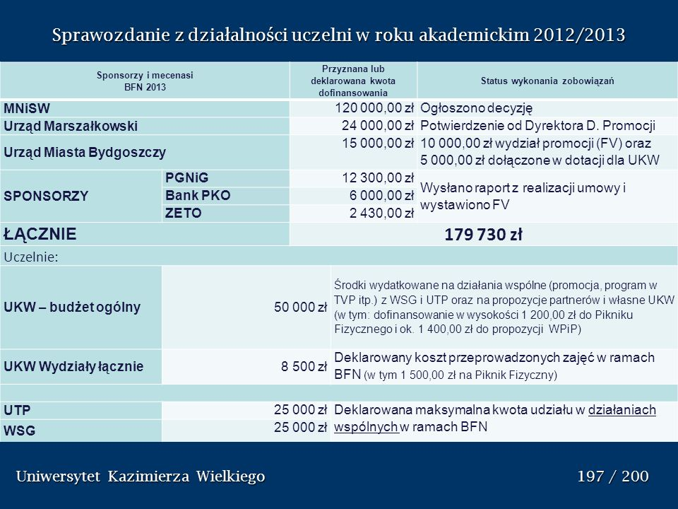Sponsorzy i mecenasi BFN 2013 Przyznana lub deklarowana kwota dofinansowania Status wykonania zobowiązań MNiSW 120 000,00 złOgłoszono decyzję Urząd Ma