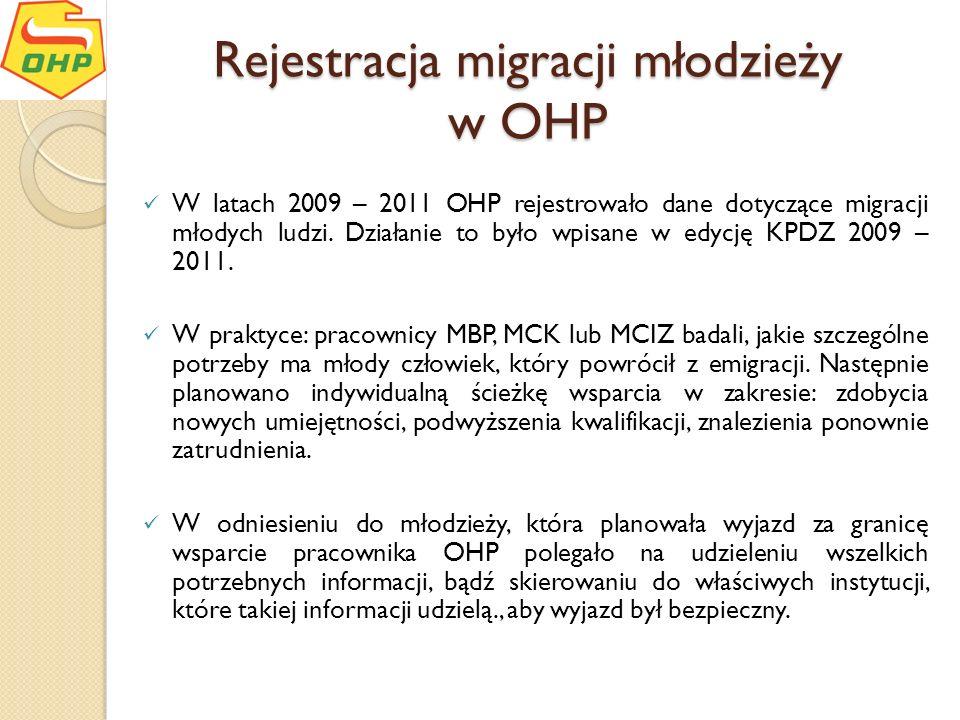 Rejestracja migracji młodzieży w OHP W latach 2009 – 2011 OHP rejestrowało dane dotyczące migracji młodych ludzi. Działanie to było wpisane w edycję K