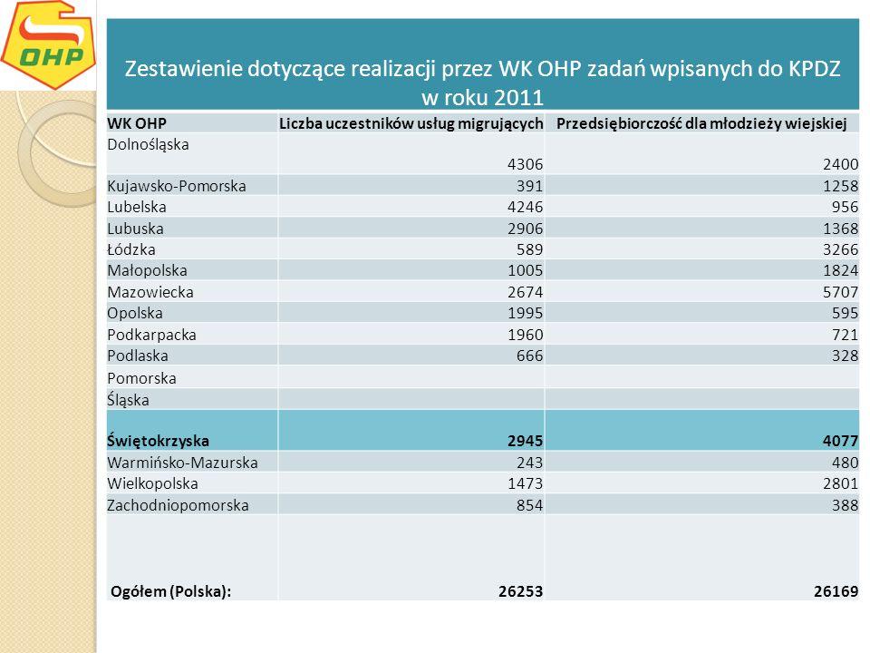 Zestawienie dotyczące realizacji przez WK OHP zadań wpisanych do KPDZ w roku 2011 WK OHPLiczba uczestników usług migrującychPrzedsiębiorczość dla młod