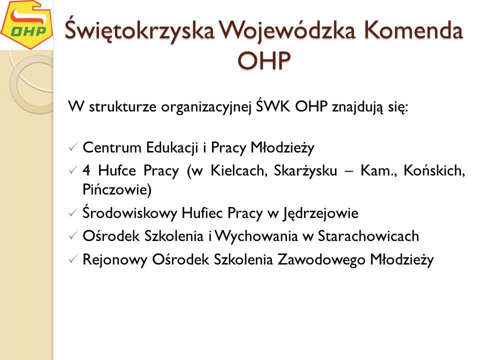 Świętokrzyska Wojewódzka Komenda OHP W strukturze organizacyjnej ŚWK OHP znajdują się: Centrum Edukacji i Pracy Młodzieży 4 Hufce Pracy (w Kielcach, S