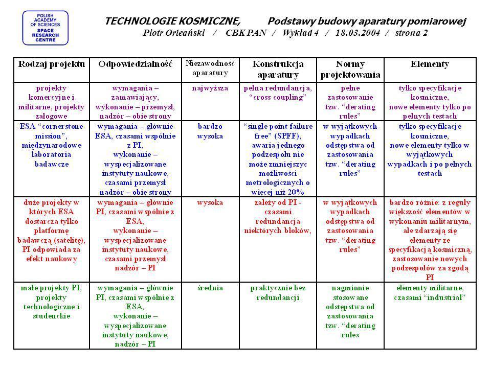 TECHNOLOGIE KOSMICZNE, Podstawy budowy aparatury pomiarowej Piotr Orleański / CBK PAN / Wykład 4 / 18.03.2004 / strona 2