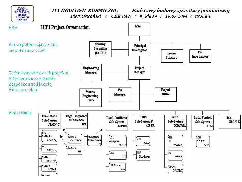 ESA PI i współpracujący z nim zespół naukowców Techniczny kierownik projektu, Inżynierowie systemowi, Zespół kontroli jakości Biuro projektu Podsystem