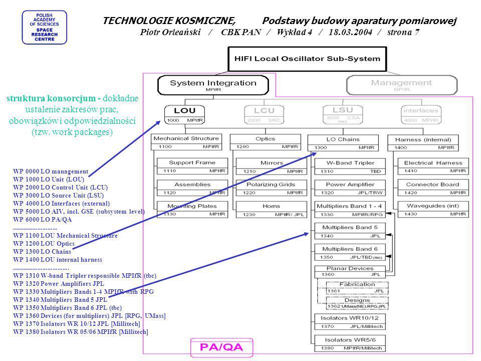 struktura konsorcjum - dokładne ustalenie zakresów prac, obowiązków i odpowiedzialności (tzw. work packages) WP 0000 LO management WP 1000 LO Unit (LO