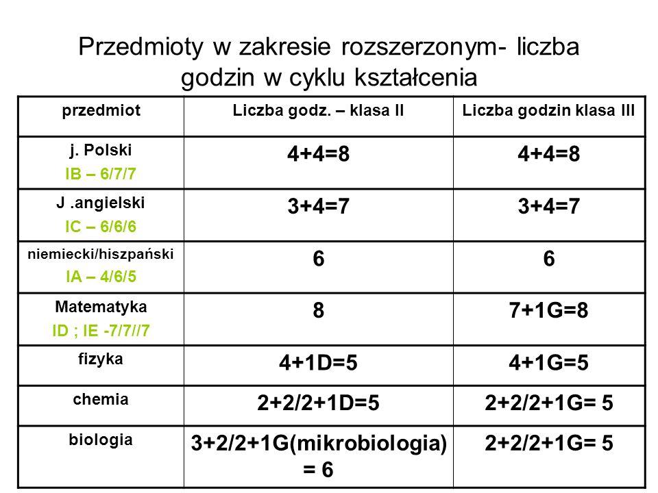 Przedmioty w zakresie rozszerzonym- liczba godzin w cyklu kształcenia przedmiotLiczba godz. – klasa IILiczba godzin klasa III j. Polski IB – 6/7/7 4+4
