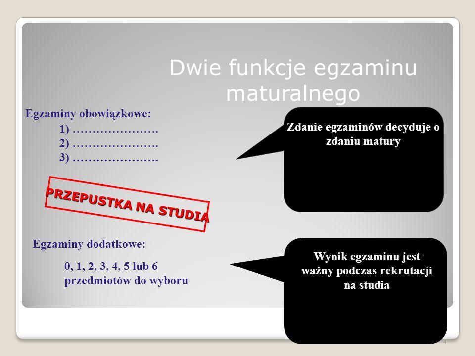 Egzaminy obowiązkowe Pięć egzaminów z trzech przedmiotów: z języka polskiego w części ustnej i pisemnej z języka obcego nowożytnego w części ustnej i pisemnej (angielski, niemiecki, francuski, rosyjski, włoski, hiszpański) - z matematyki w części pisemnej 5 Zdawane na poziomie podstawowym