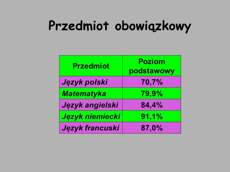 Przedmiot obowiązkowy Przedmiot Poziom podstawowy Język polski70,7% Matematyka79,9% Język angielski84,4% Język niemiecki91,1% Język francuski87,0%