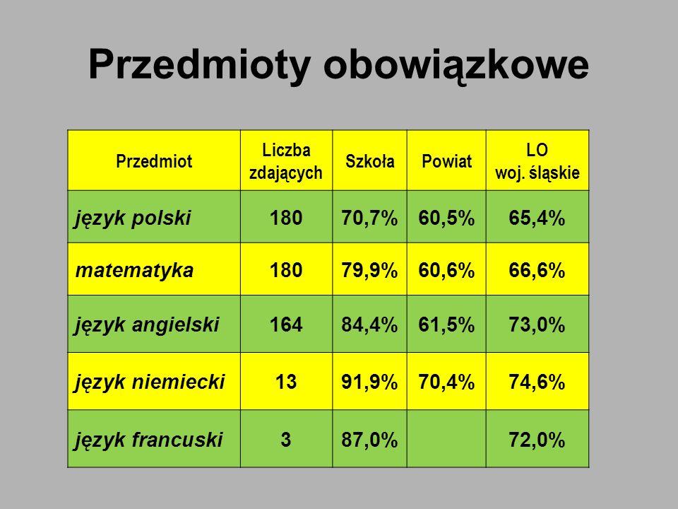 Przedmioty obowiązkowe Przedmiot Liczba zdających SzkołaPowiat LO woj. śląskie język polski18070,7%60,5%65,4% matematyka18079,9%60,6%66,6% język angie
