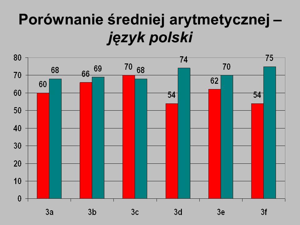 Porównanie średniej arytmetycznej – język polski
