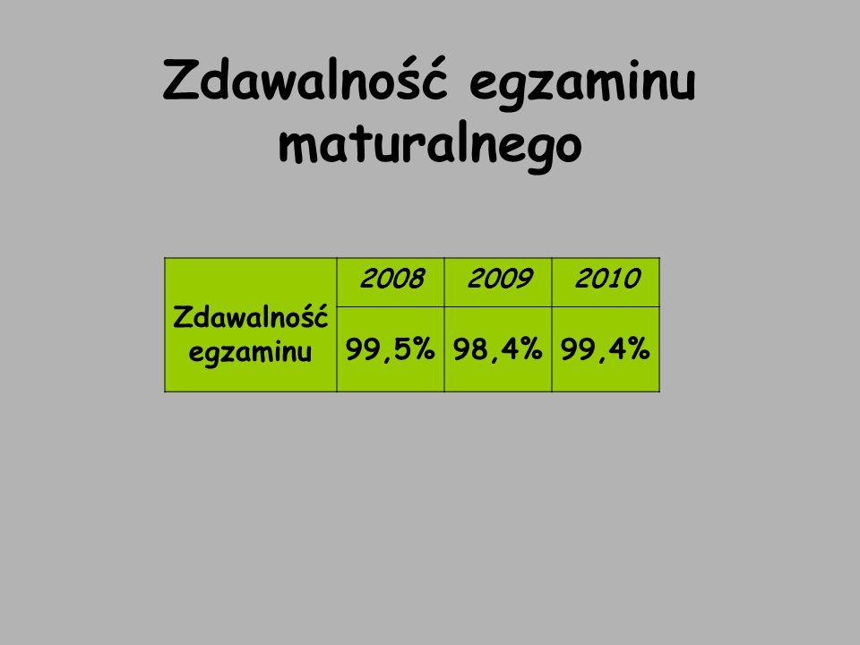 Zdawalność egzaminu maturalnego Zdawalność egzaminu 200820092010 99,5%98,4%99,4%