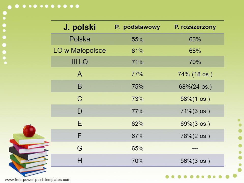 J.polski P. podstawowyP.