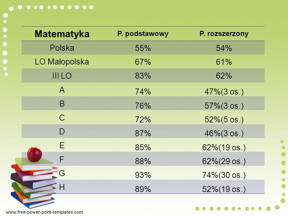 Matematyka P.podstawowyP.