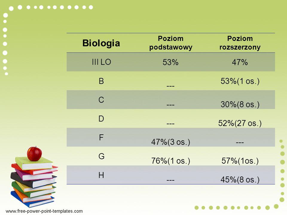 Biologia Poziom podstawowy Poziom rozszerzony III LO 53%47% B --- 53%(1 os.) C ---30%(8 os.) D ---52%(27 os.) F 47%(3 os.)--- G 76%(1 os.)57%(1os.) H ---45%(8 os.)