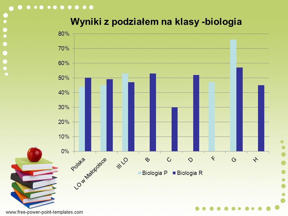 Wyniki z podziałem na klasy -biologia