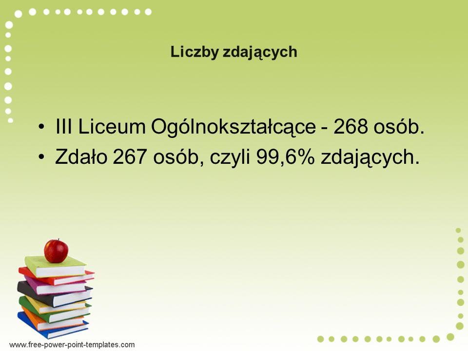 Liczby zdających III Liceum Ogólnokształcące - 268 osób. Zdało 267 osób, czyli 99,6% zdających.