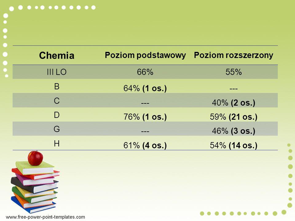 Chemia Poziom podstawowyPoziom rozszerzony III LO 66%55% B 64% (1 os.)--- C 40% (2 os.) D 76% (1 os.)59% (21 os.) G ---46% (3 os.) H 61% (4 os.)54% (14 os.)