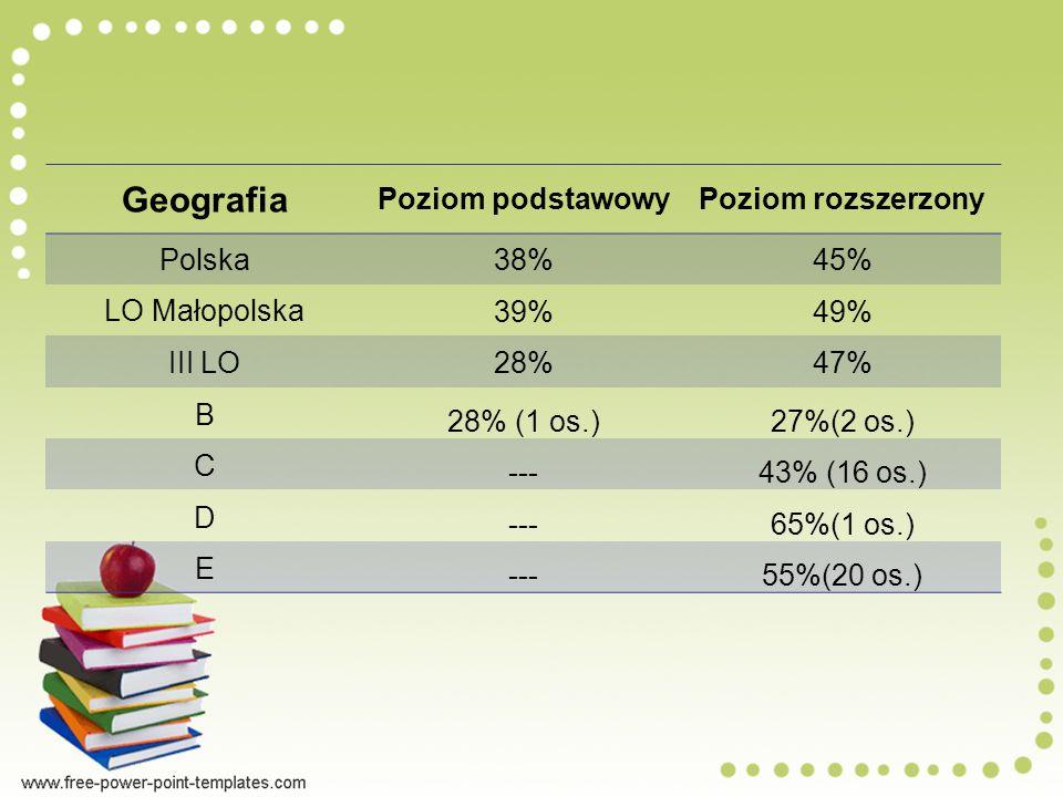 Geografia Poziom podstawowyPoziom rozszerzony Polska 38%45% LO Małopolska 39%49% III LO 28%47% B 28% (1 os.)27%(2 os.) C ---43% (16 os.) D ---65%(1 os.) E ---55%(20 os.)