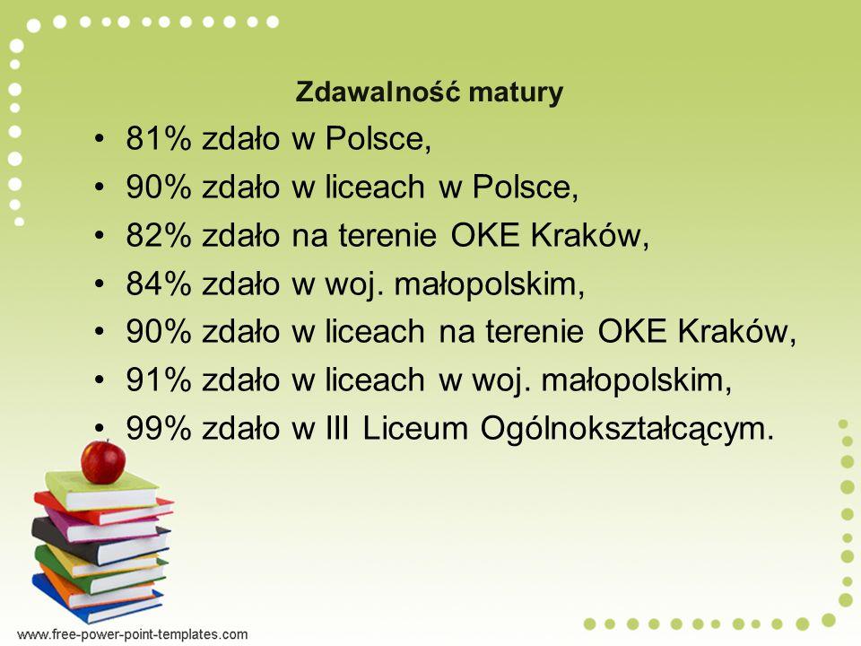 Zdawalność matury 81% zdało w Polsce, 90% zdało w liceach w Polsce, 82% zdało na terenie OKE Kraków, 84% zdało w woj.