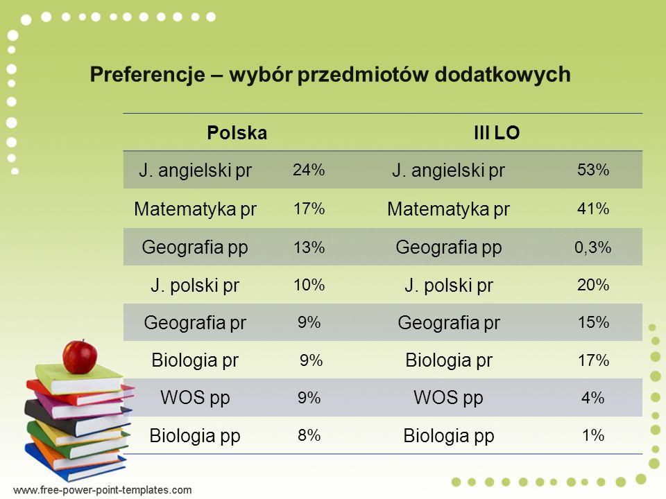 Preferencje – wybór przedmiotów dodatkow ych PolskaIII LO J.
