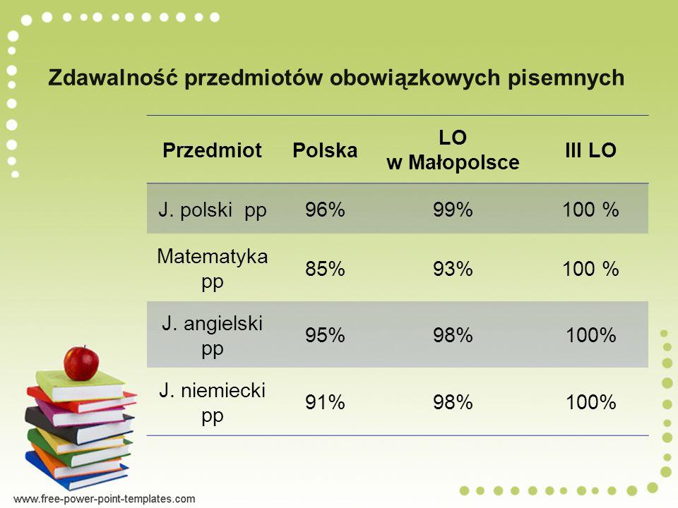 Zdawalność przedmiotów obowiązkowych pisemnych PrzedmiotPolska LO w Małopolsce III LO J.