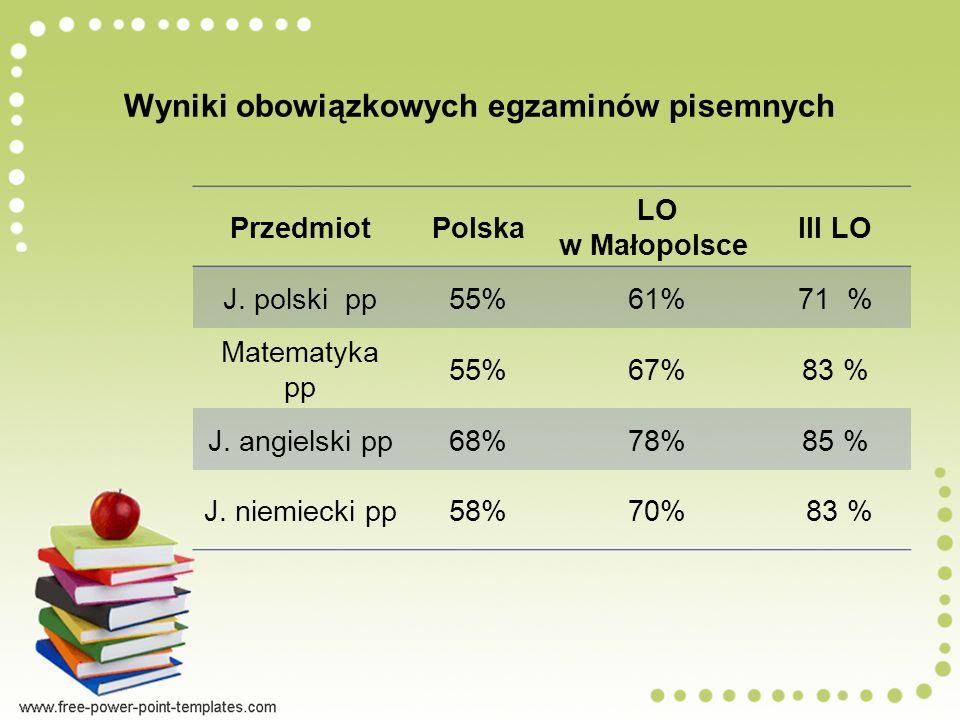 Wyniki obowiązkowych egzaminów pisemnych PrzedmiotPolska LO w Małopolsce III LO J.