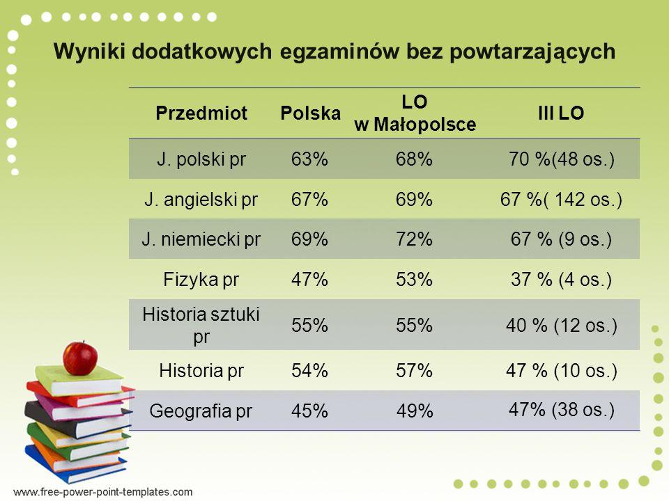 Wyniki dodatkowych egzaminów bez powtarzających PrzedmiotPolska LO w Małopolsce III LO J.