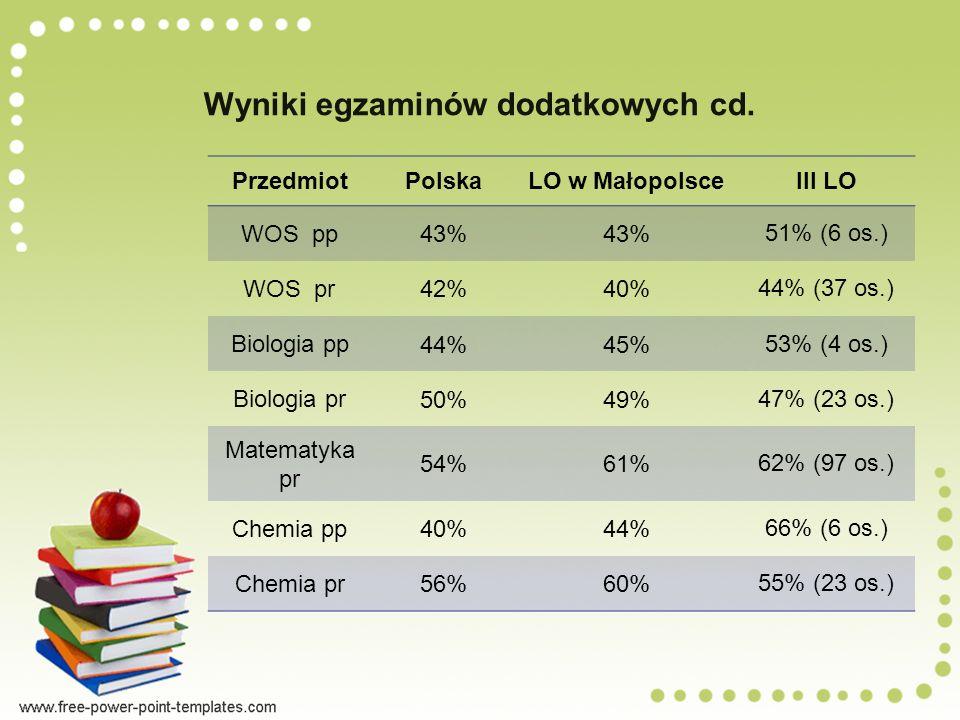 Wyniki egzaminów dodatkowych cd.
