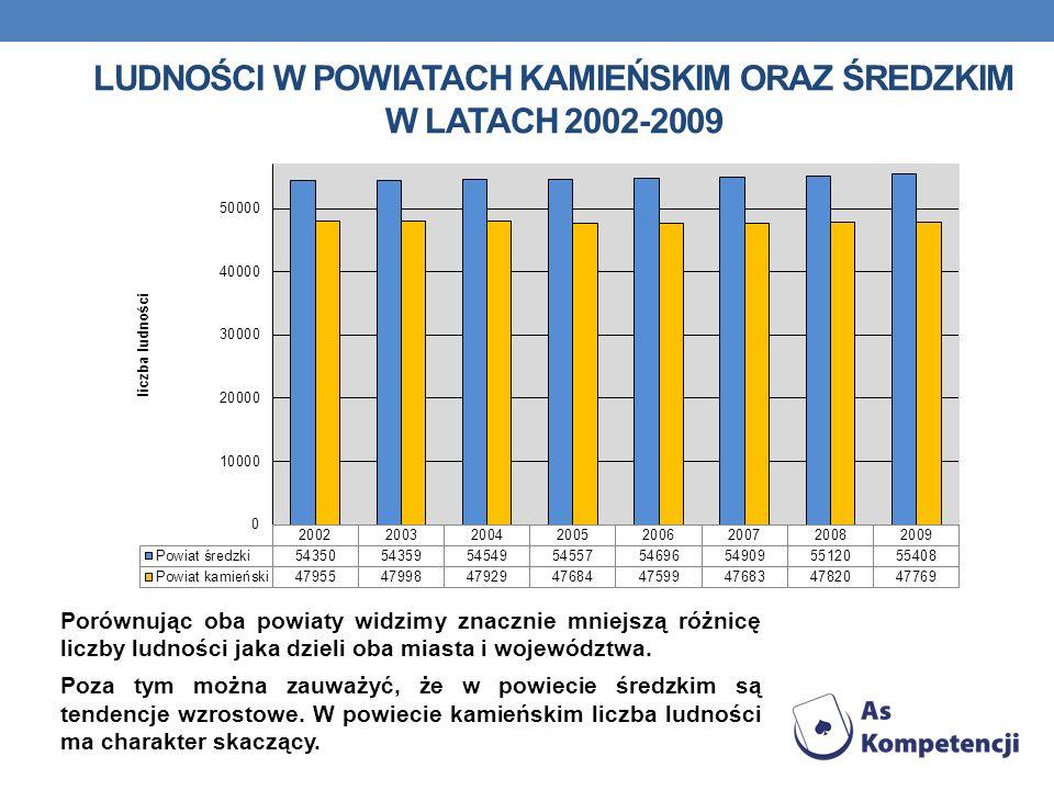LUDNOŚCI W POWIATACH KAMIEŃSKIM ORAZ ŚREDZKIM W LATACH 2002-2009 Porównując oba powiaty widzimy znacznie mniejszą różnicę liczby ludności jaka dzieli