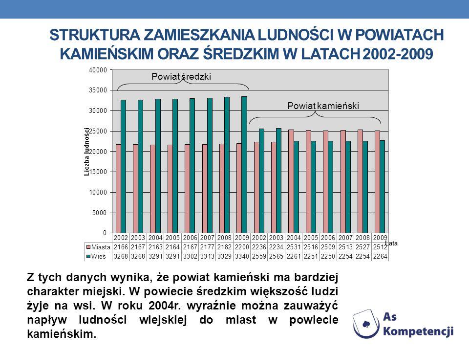 STRUKTURA ZAMIESZKANIA LUDNOŚCI W POWIATACH KAMIEŃSKIM ORAZ ŚREDZKIM W LATACH 2002-2009 Z tych danych wynika, że powiat kamieński ma bardziej charakte