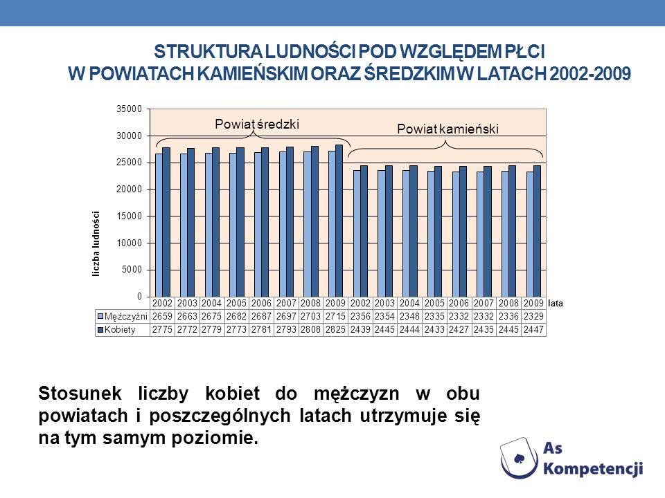 STRUKTURA LUDNOŚCI POD WZGLĘDEM PŁCI W POWIATACH KAMIEŃSKIM ORAZ ŚREDZKIM W LATACH 2002-2009 Stosunek liczby kobiet do mężczyzn w obu powiatach i posz