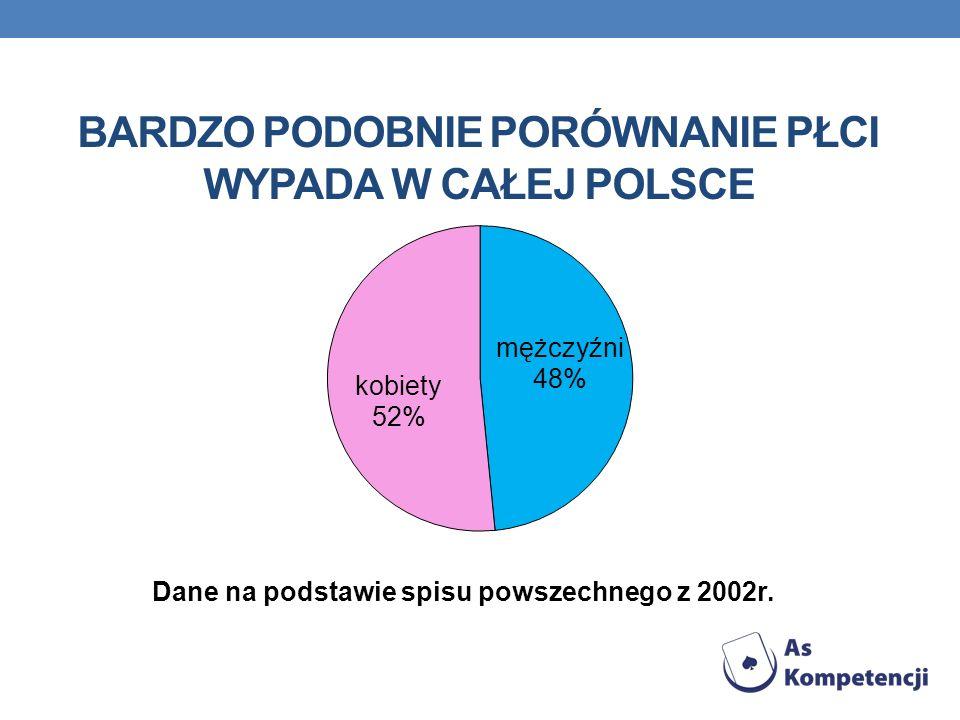 BARDZO PODOBNIE PORÓWNANIE PŁCI WYPADA W CAŁEJ POLSCE Dane na podstawie spisu powszechnego z 2002r.