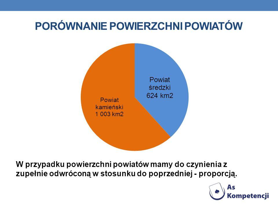 PORÓWNANIE POWIERZCHNI POWIATÓW W przypadku powierzchni powiatów mamy do czynienia z zupełnie odwróconą w stosunku do poprzedniej - proporcją.